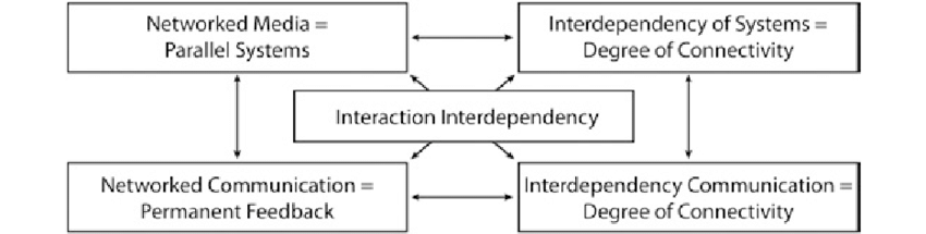 Out now: Media Logic as Transaction Logic. An integrative perspective